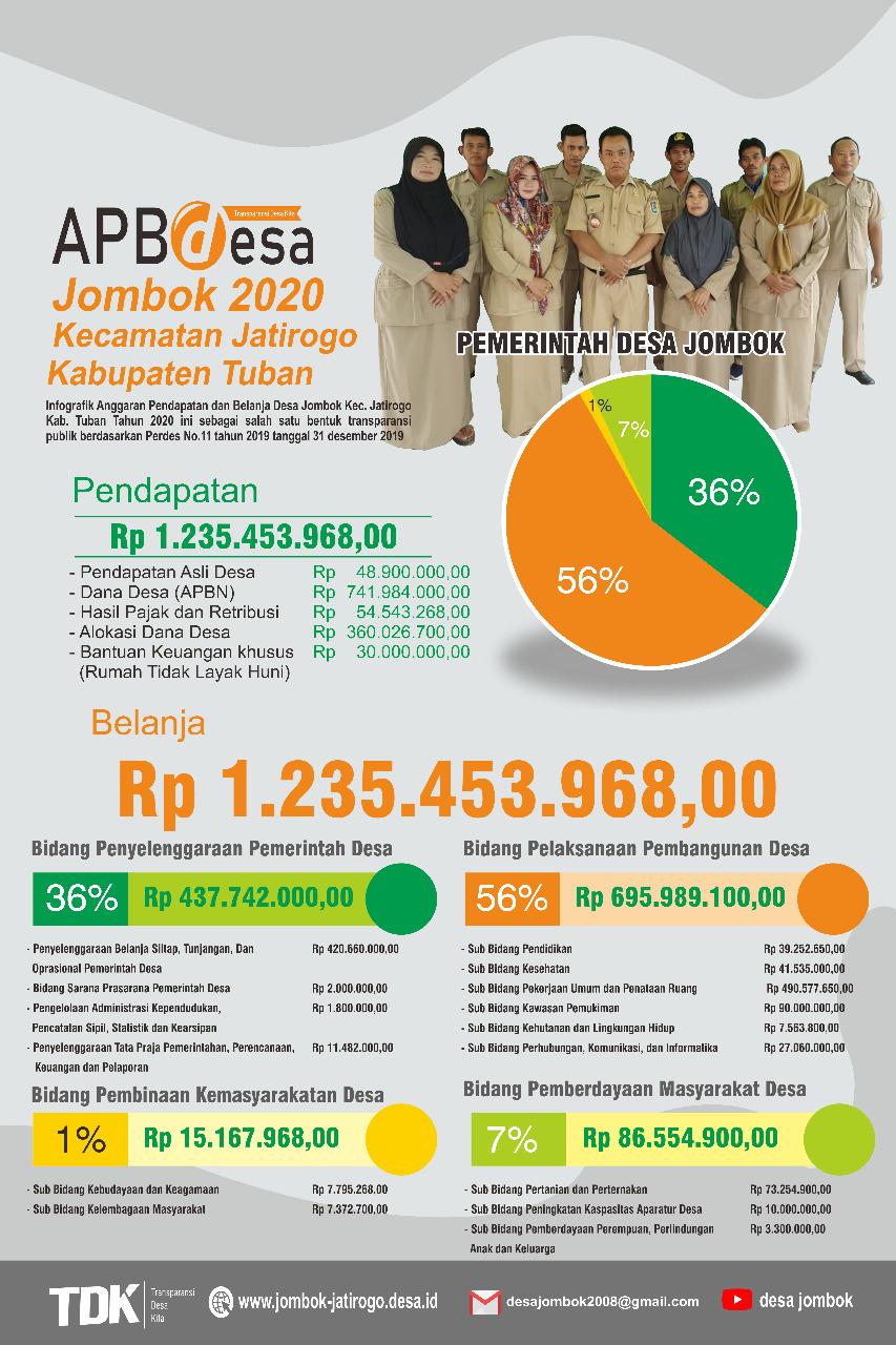 APBDes Tahun Anggaran 2020
